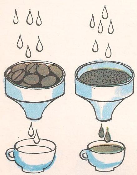 Зашто се кафа меље?
